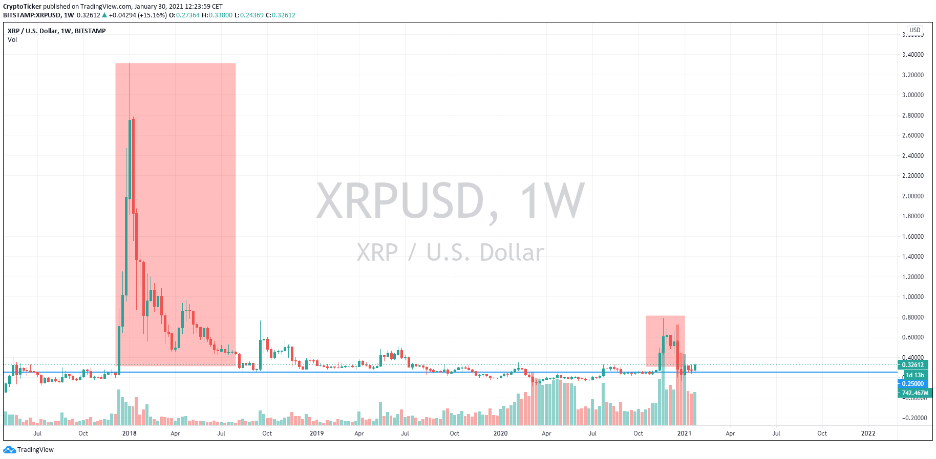 XRP/USD 1-week chart showing the average XRP price of USD 25 cents over 4 years