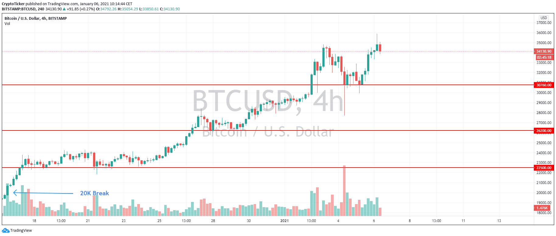 BTC/USD 4-hour chart showing Bitcoin's support areas