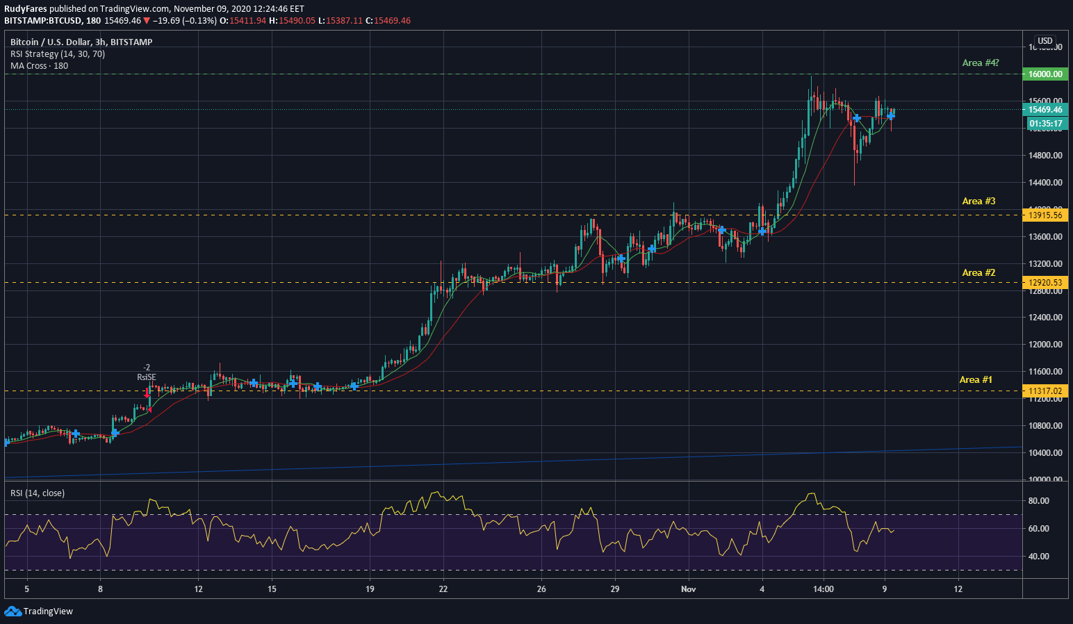 BTC/USD 3 hours chart – Uptrend from October 2020 to date