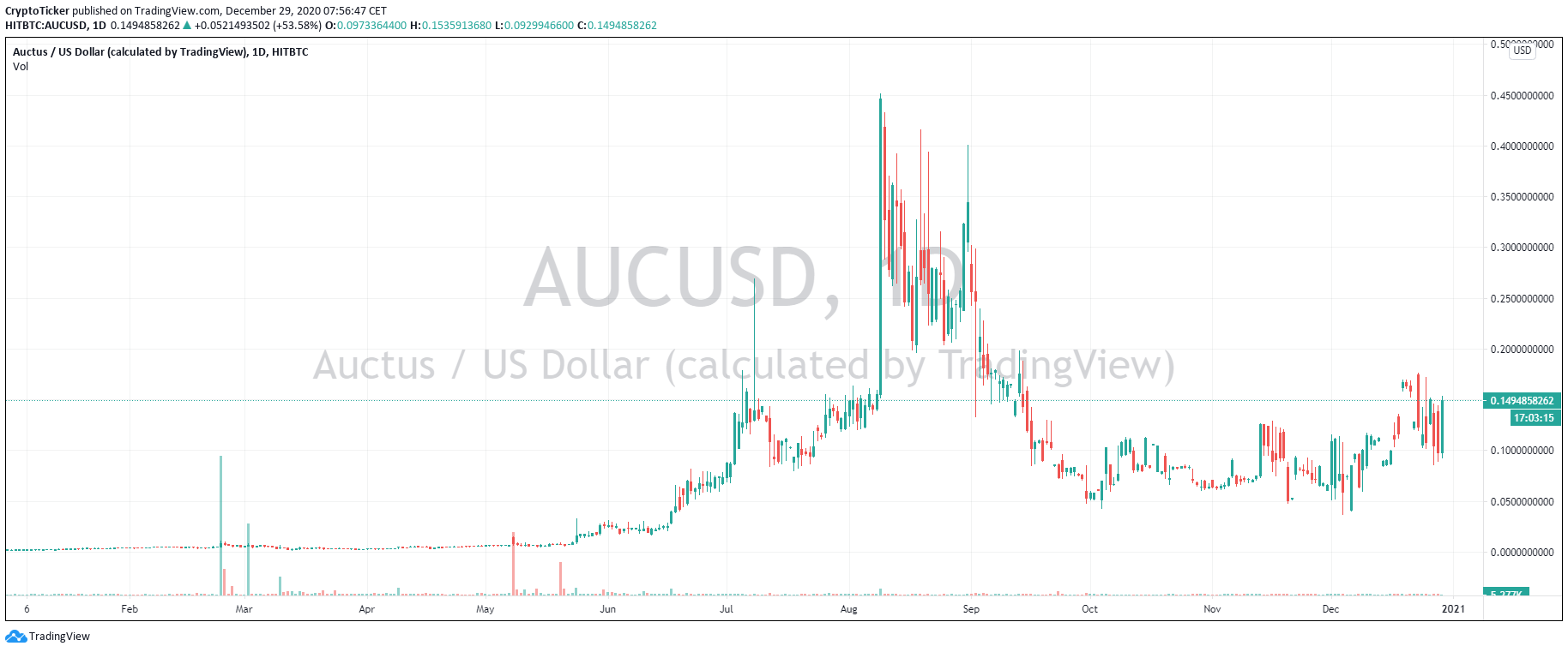 AUC/USD 1-Day Chart of 2020