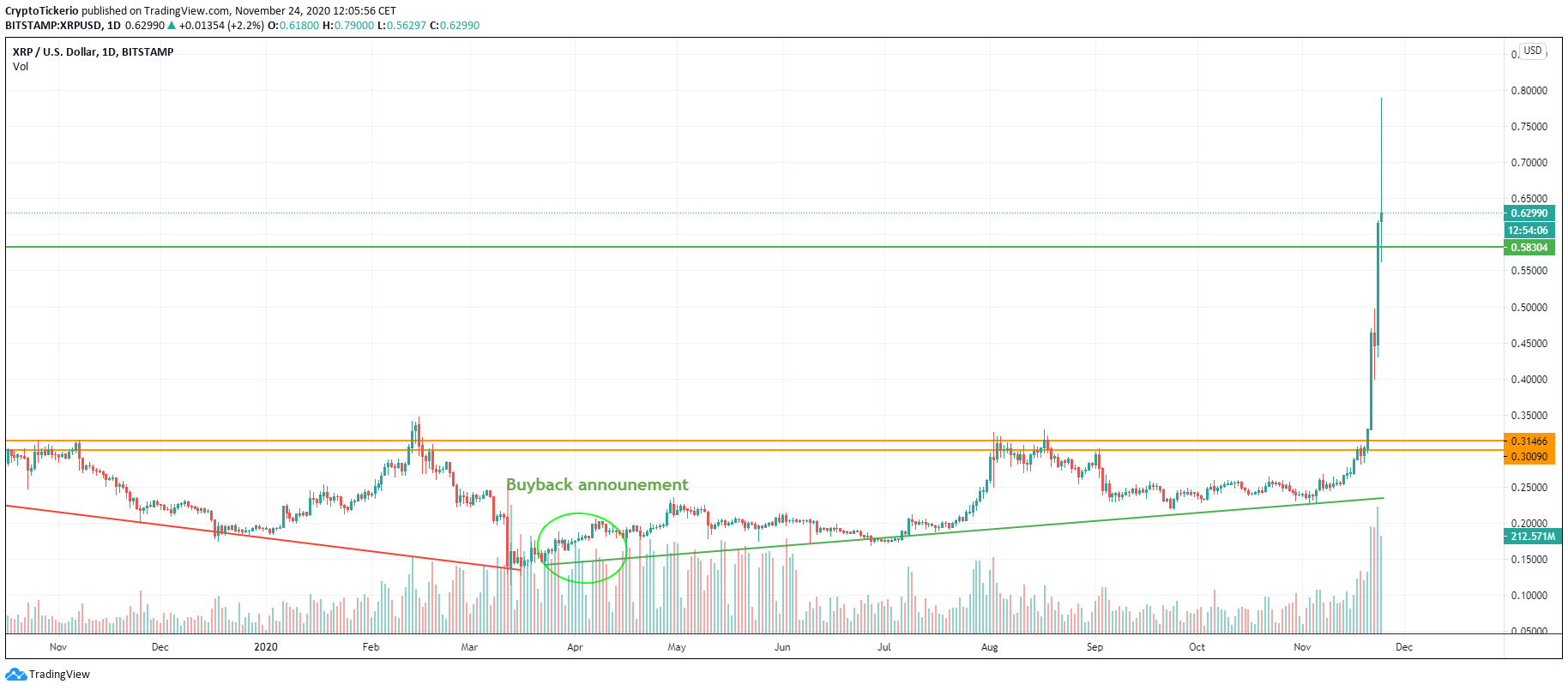 XRP/USD 1-Day chart, Uptrend since the XRP BB announcement