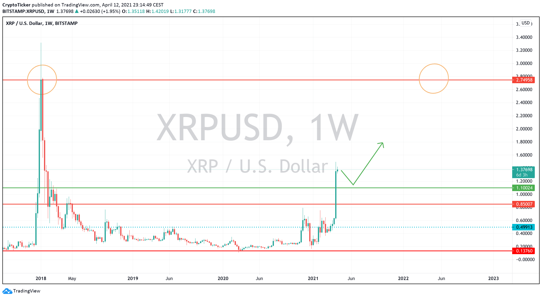 XRP/USD 1-week chart showing XRP's path towards its previous ATH