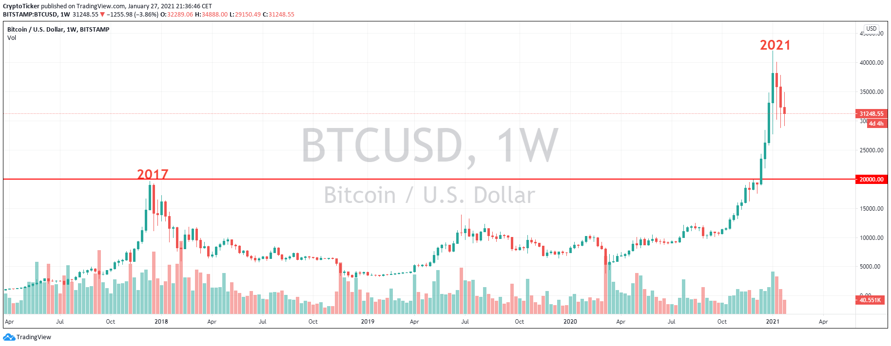 BTC/USD 1-Week chart showing a contrast between 2017 and 2021