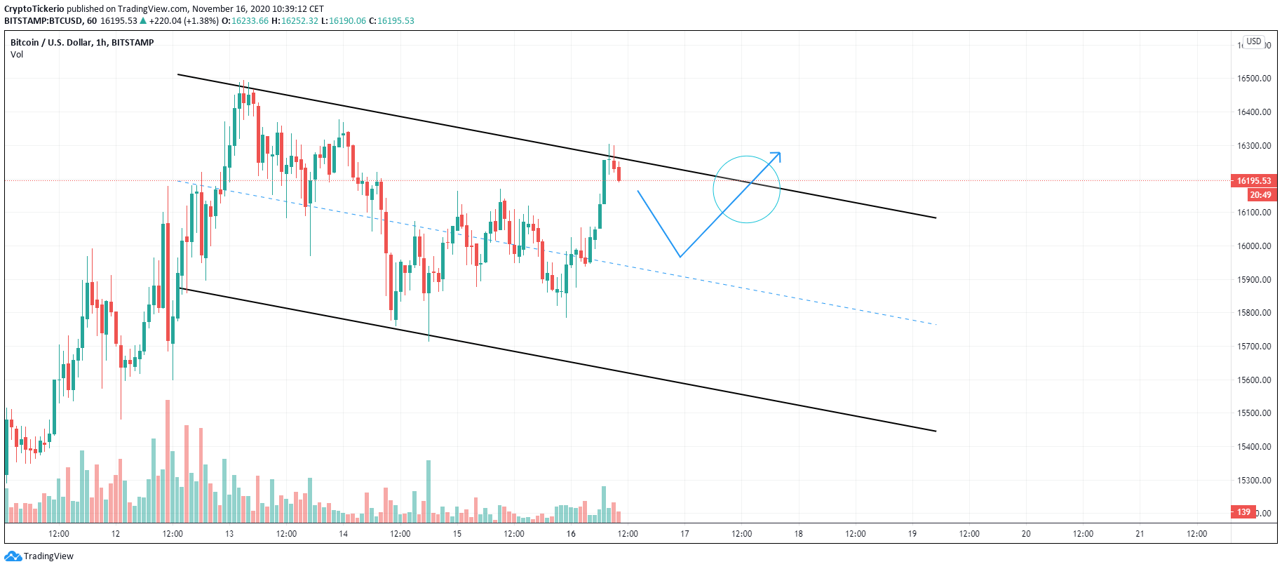 Downward channel forming