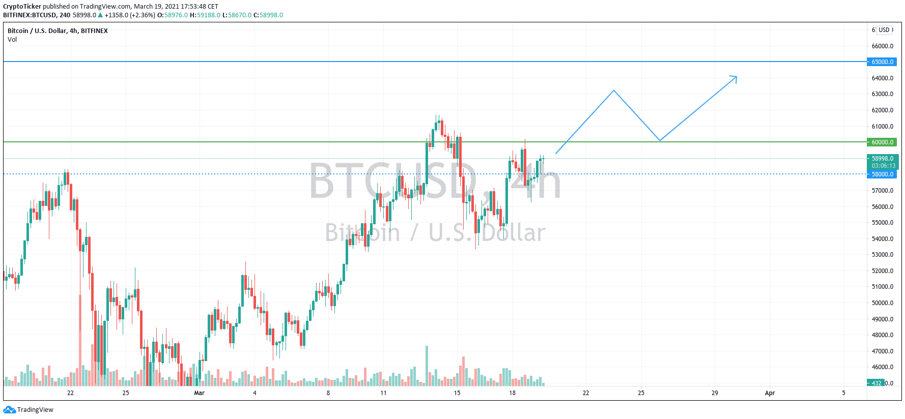 BTC/USD 4-hour chart showing BTC's potential scenario of higher prices