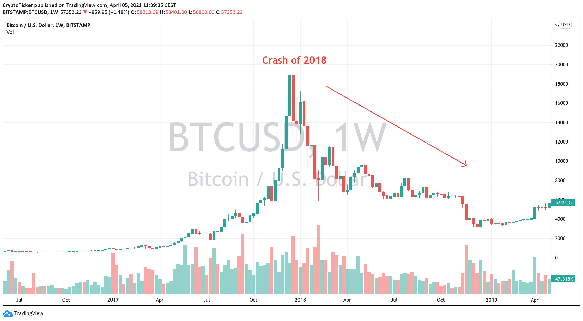 BTC/USD 1-week chart showing the crash of 2018