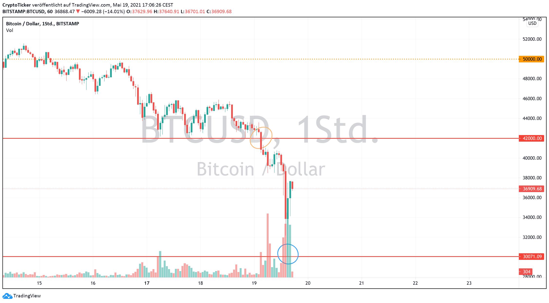 Bitcoin crash: BTC/USD 1-hour chart showing a strong selloff of BTC