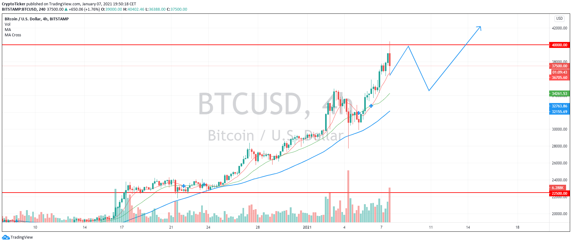 BTC/USD 4-hour chart showing a correction after reaching 40k