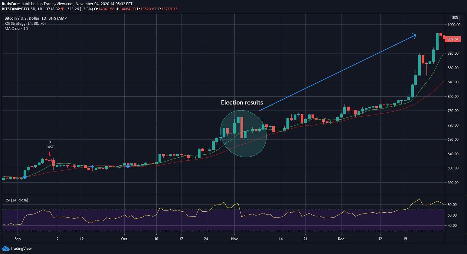 BTC/USD 1D chart, showing the uptrend after the 2016 USD Elections