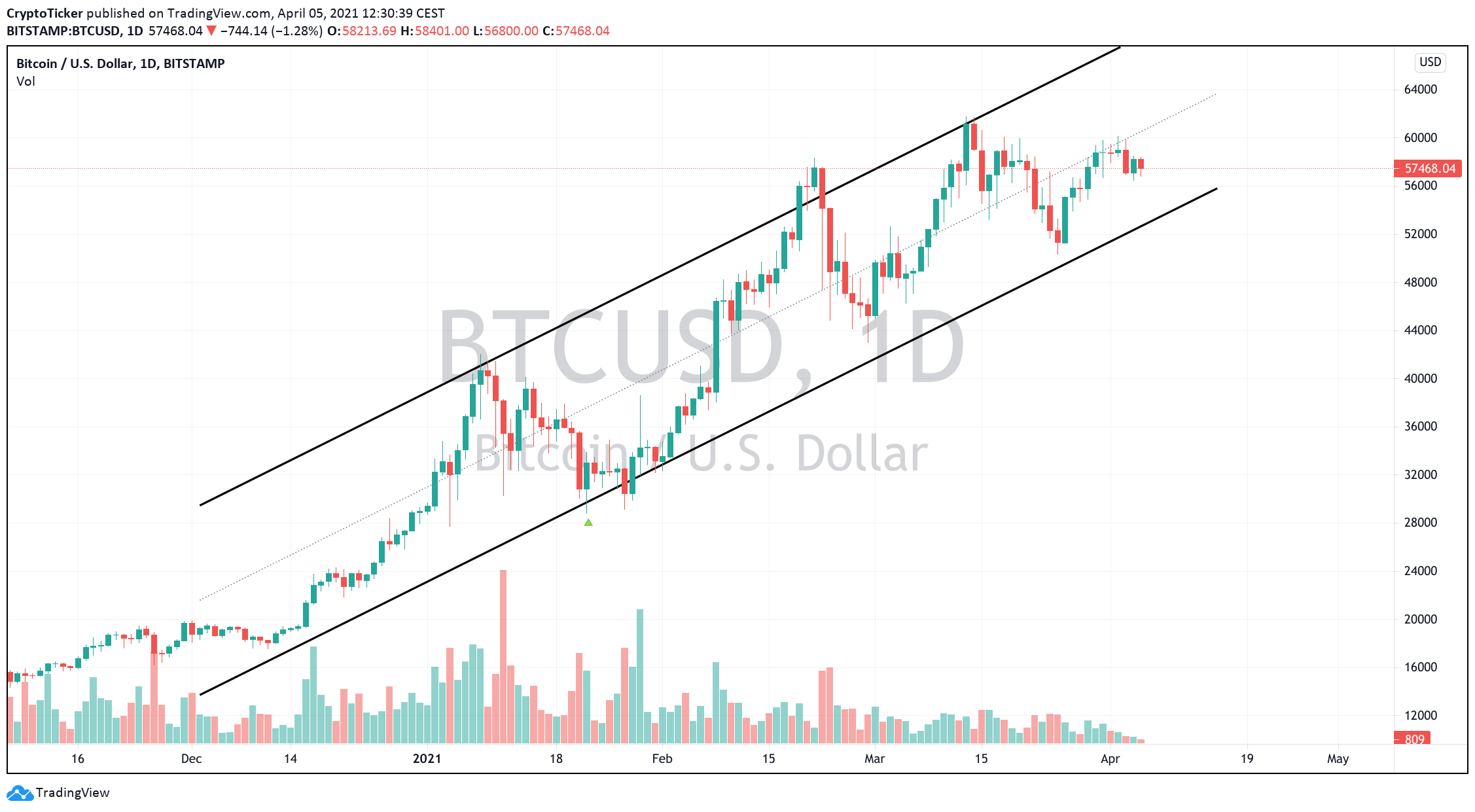BTC/USD 1-day chart showing Bitcoin's current uptrend