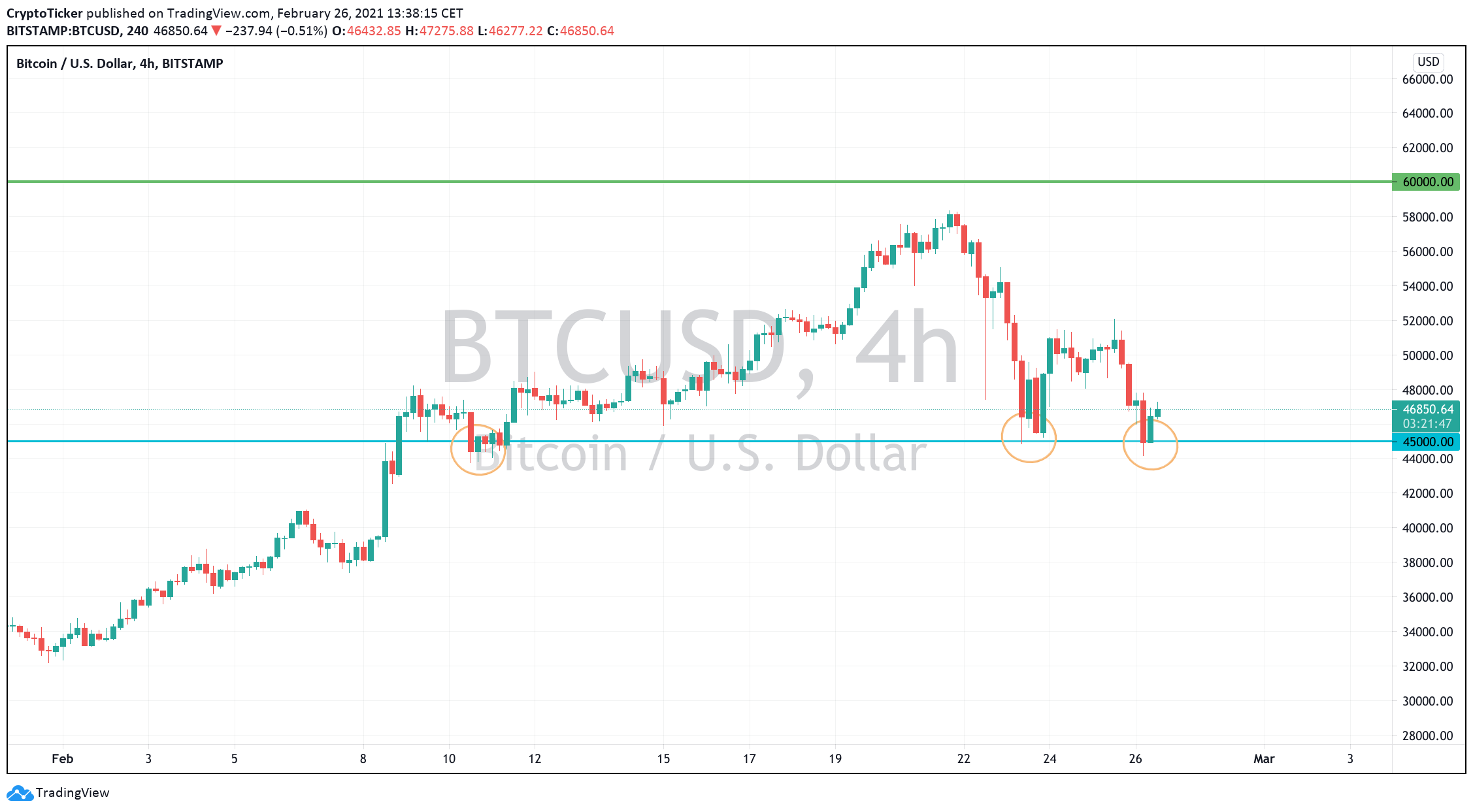 BTC/USD 4-hours chart showing a strong support area