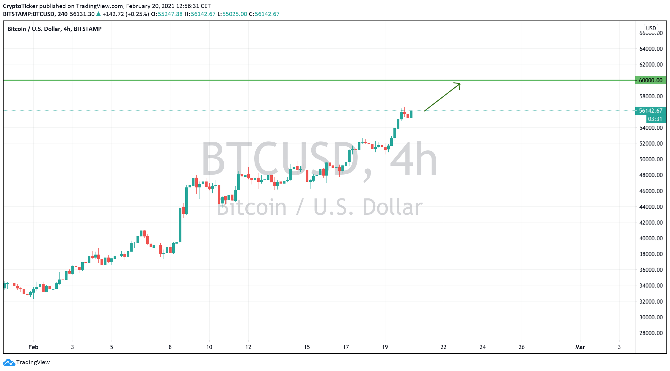 Bitcoin price: BTC/USD 4-Hours chart showing BTC's potential 60K reach