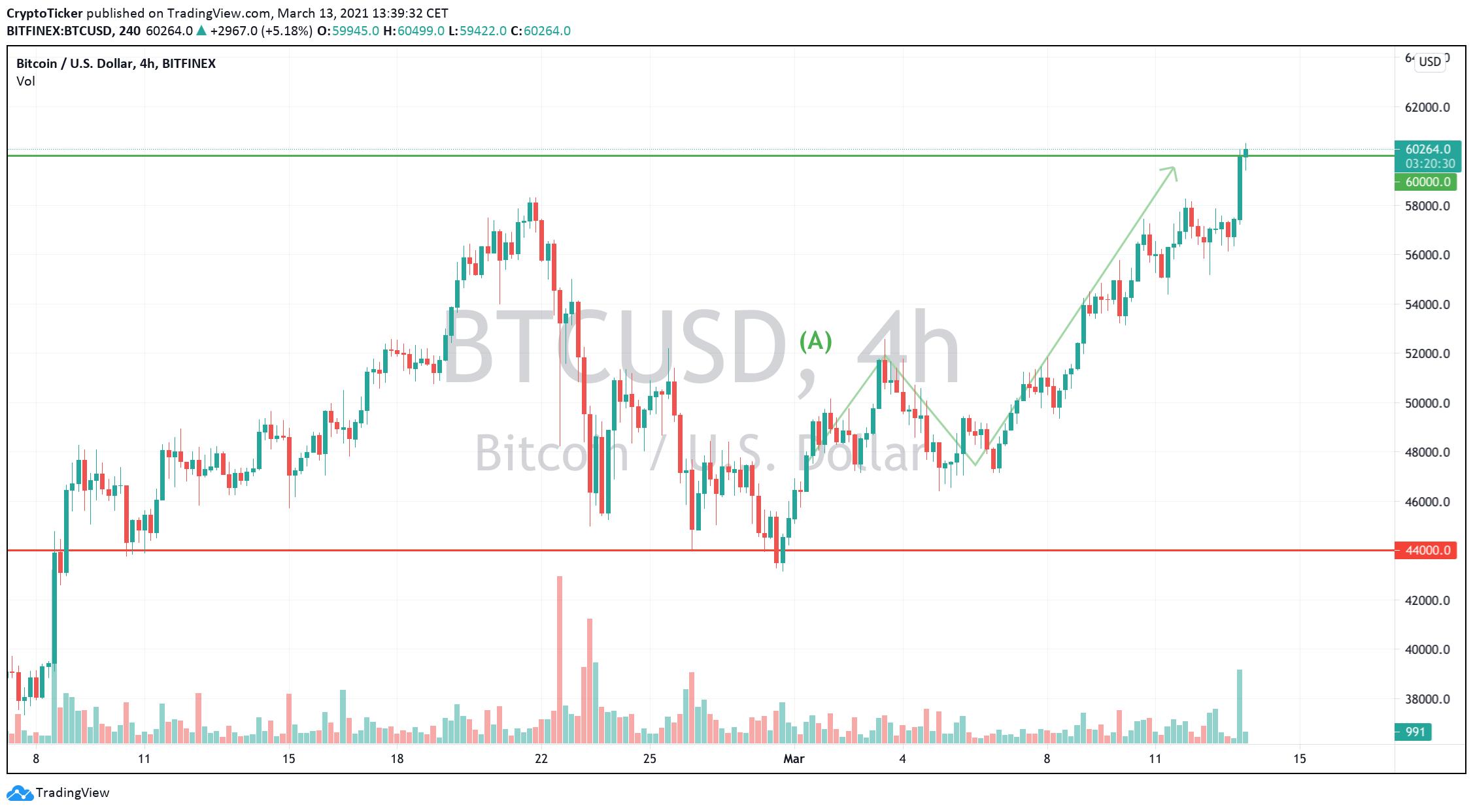 BTC/USD 4-hours chart showing BTC reach 60K.