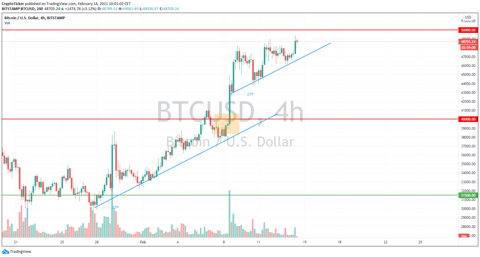 BTC/USD 4-hour chart showing BTC's same uptrend momentum after the Tesla Buy