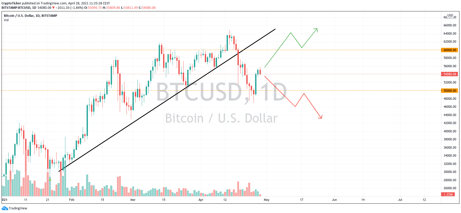 BTC/USD 1-day chart showing two potential case scenarios