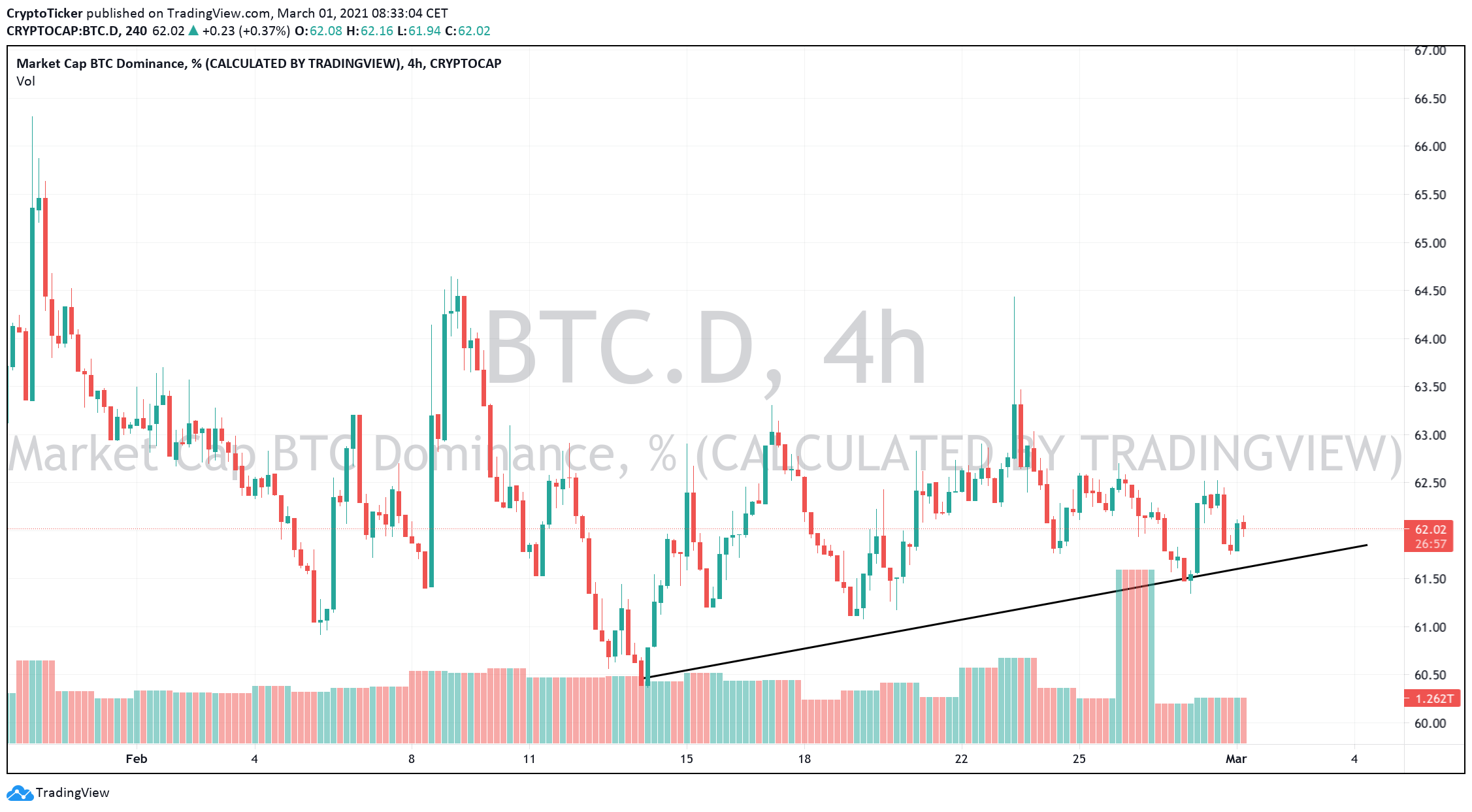 Bitcoin Price Prediction: BTC dominance chart showing its current rise