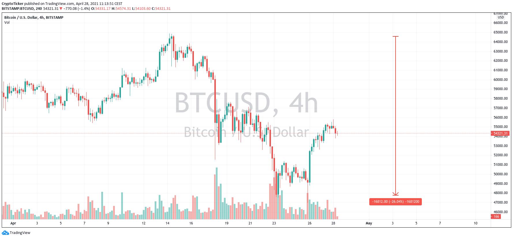 BTC/USD 4-hour chart showing the crash that happened last week