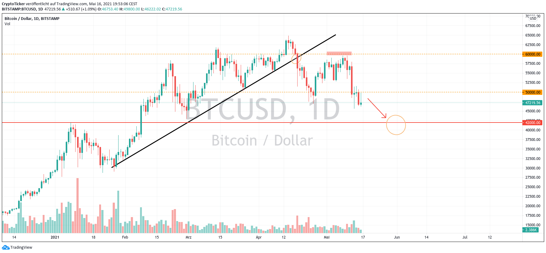 BTC/USD 1-day chart showing a potential further adjustment downwards for BTC price