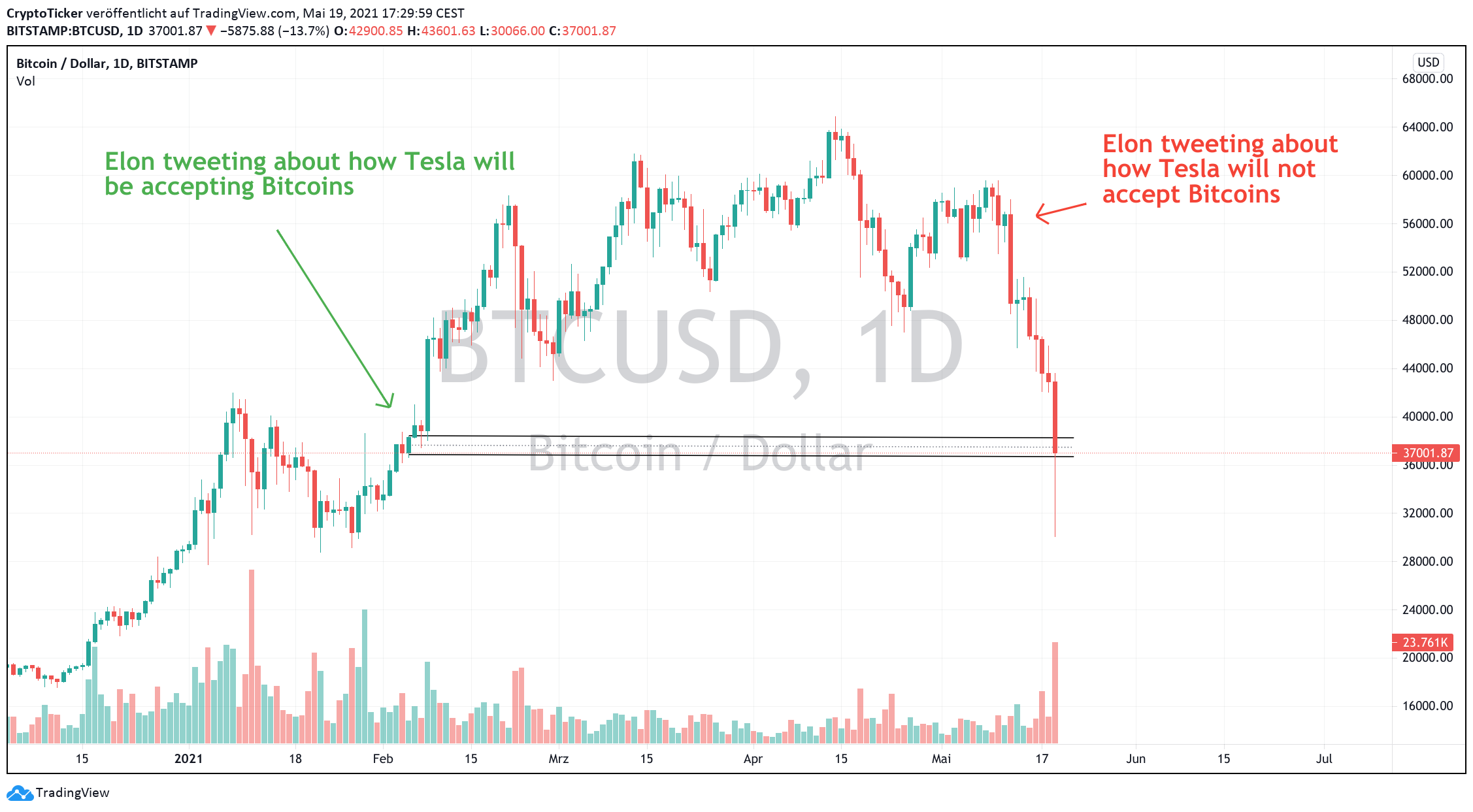 BTC/USD 1-day chart showing Elon's tweets effect over BTC prices