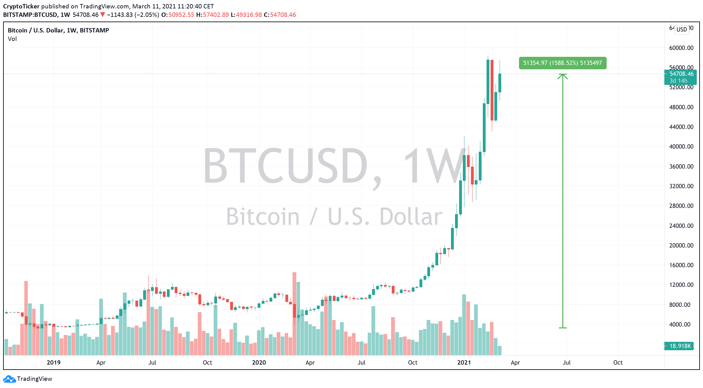 BTC/USD 1-week chart showing a missed opportunity for non-Bitcoin buyers
