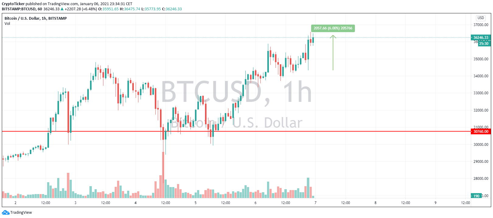 BTC/USD 1-hour chart showing Bitcoin's price increase in parallel with the US chaos