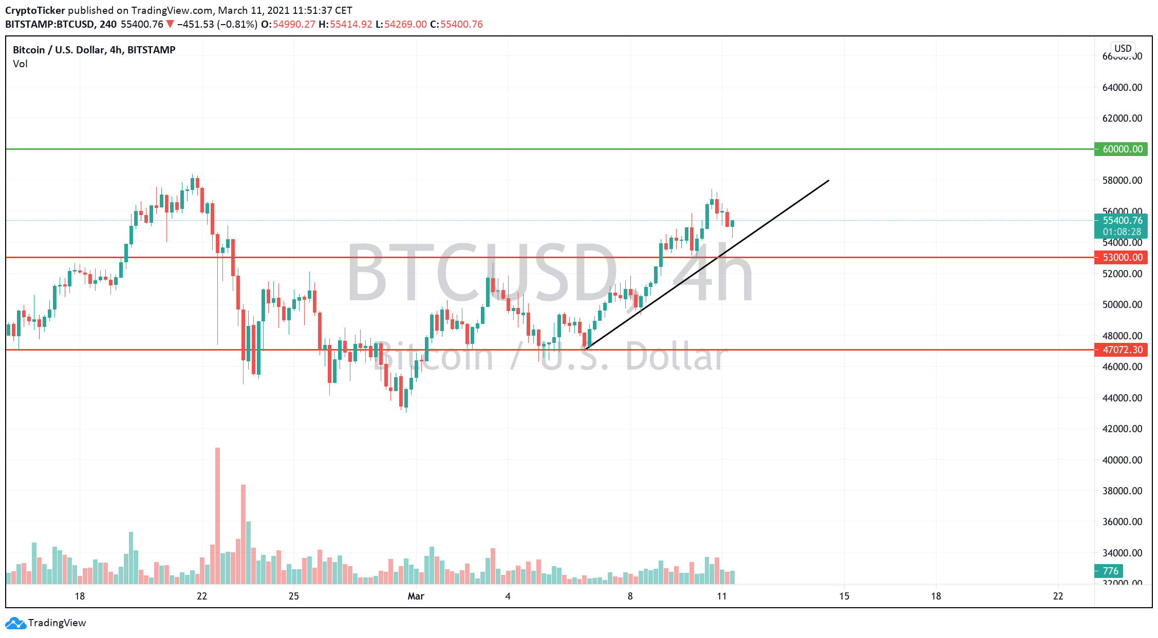 BTC/USD 4-hours chart showing a trade idea for Bitcoin