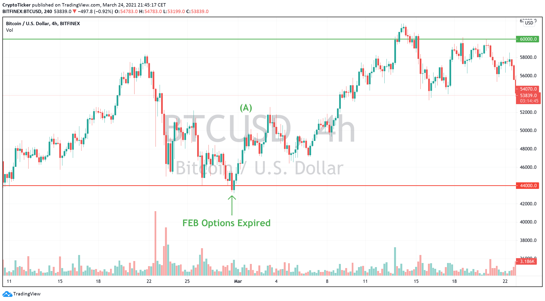 BTC/USD 4-hour chart showing previous price-action of BTC post options expiry