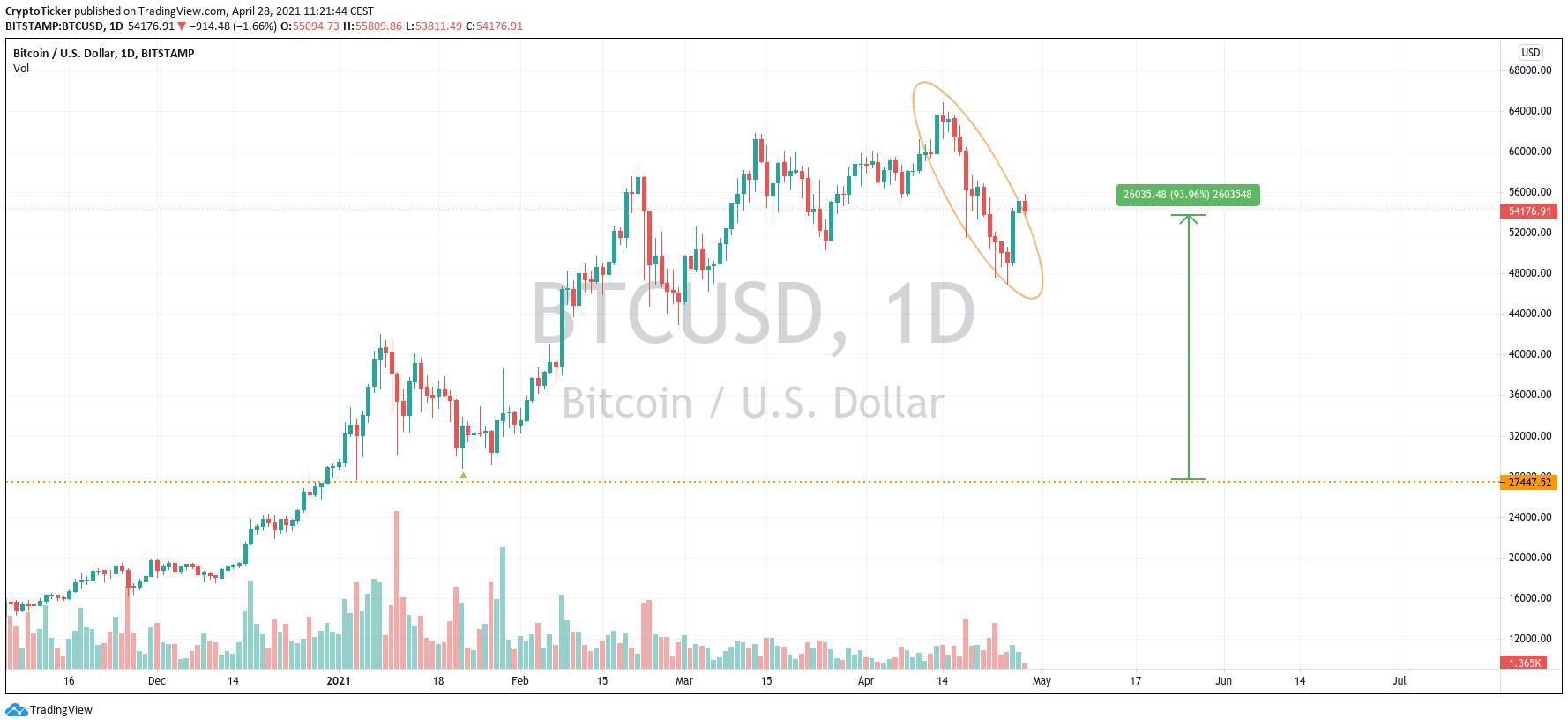 BTC/USD 1-day chart showing BTC's performance YTD