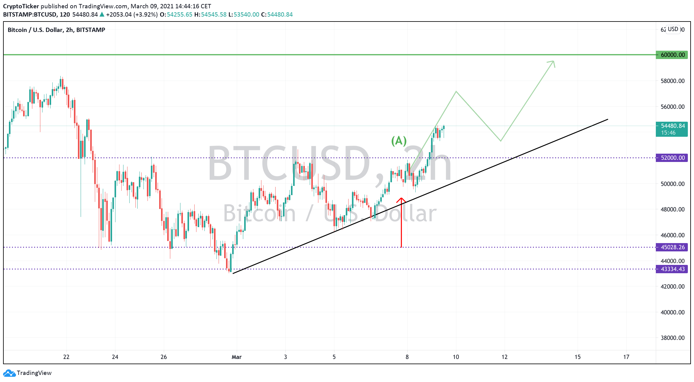 BTC/USD 2-hours chart showing Bitcoin's rising prices