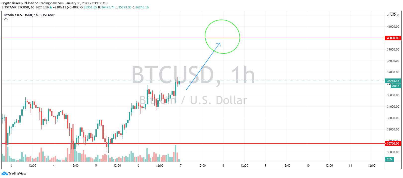 BTC/USD 1-hour chart showing Bitcoin eyeing USD 40,000