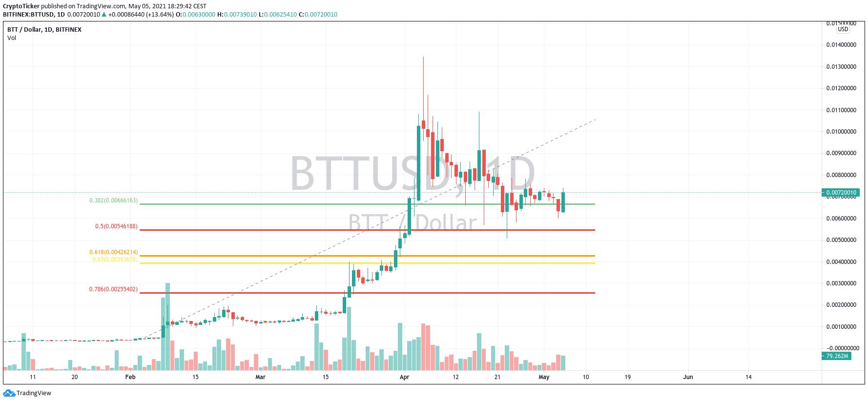 BTT/USD 1-day chart showing BitTorrent's price-action