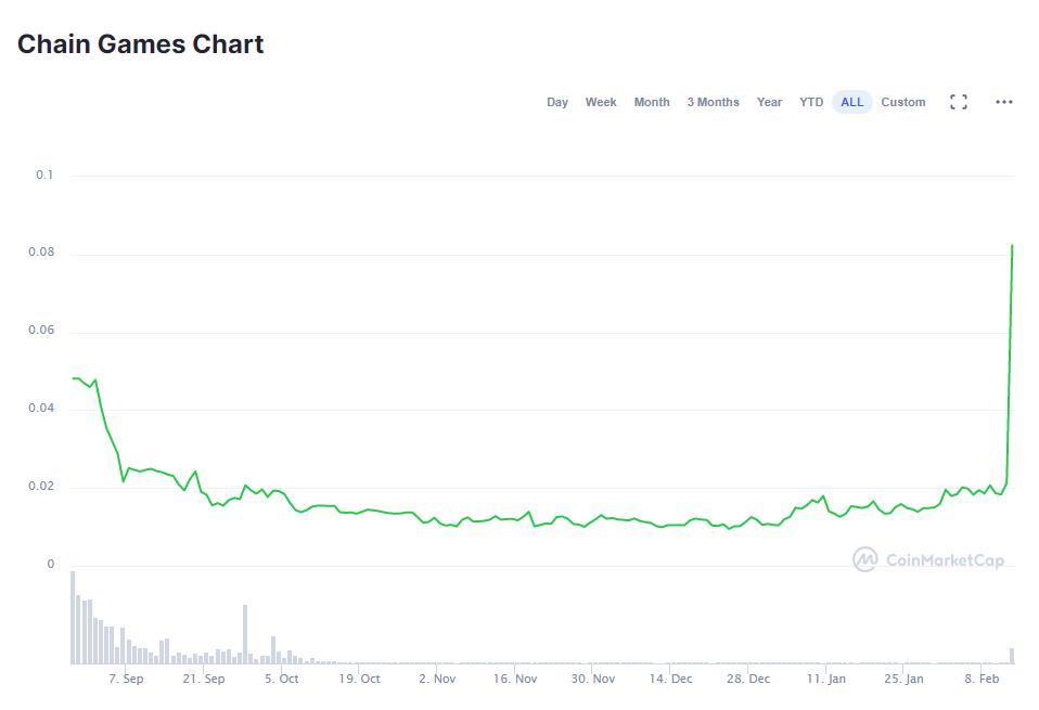 Chain Games (CHAIN) price chart