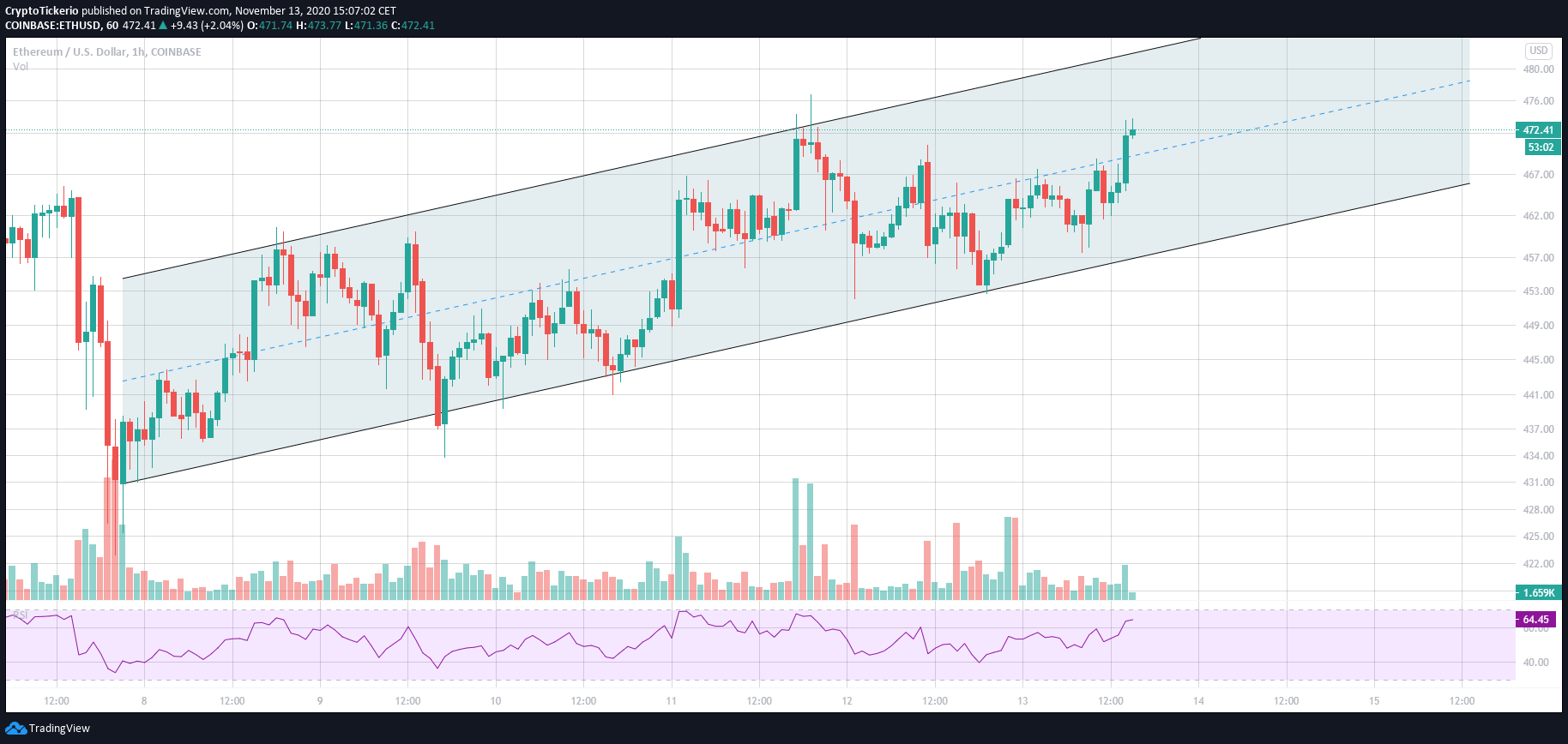 ETH/USD 1 Hour chart – Uptrend channel