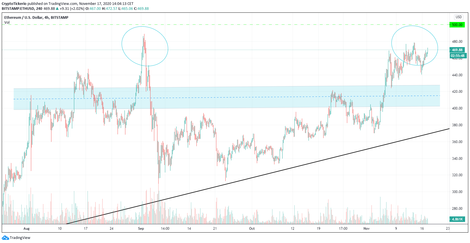 Eth/USD 4 Hours chart – Strong support level