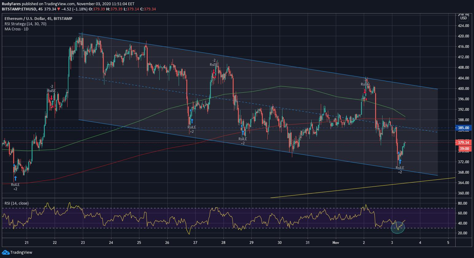 BTC/USD price 45MIN chart, downward channel trend
