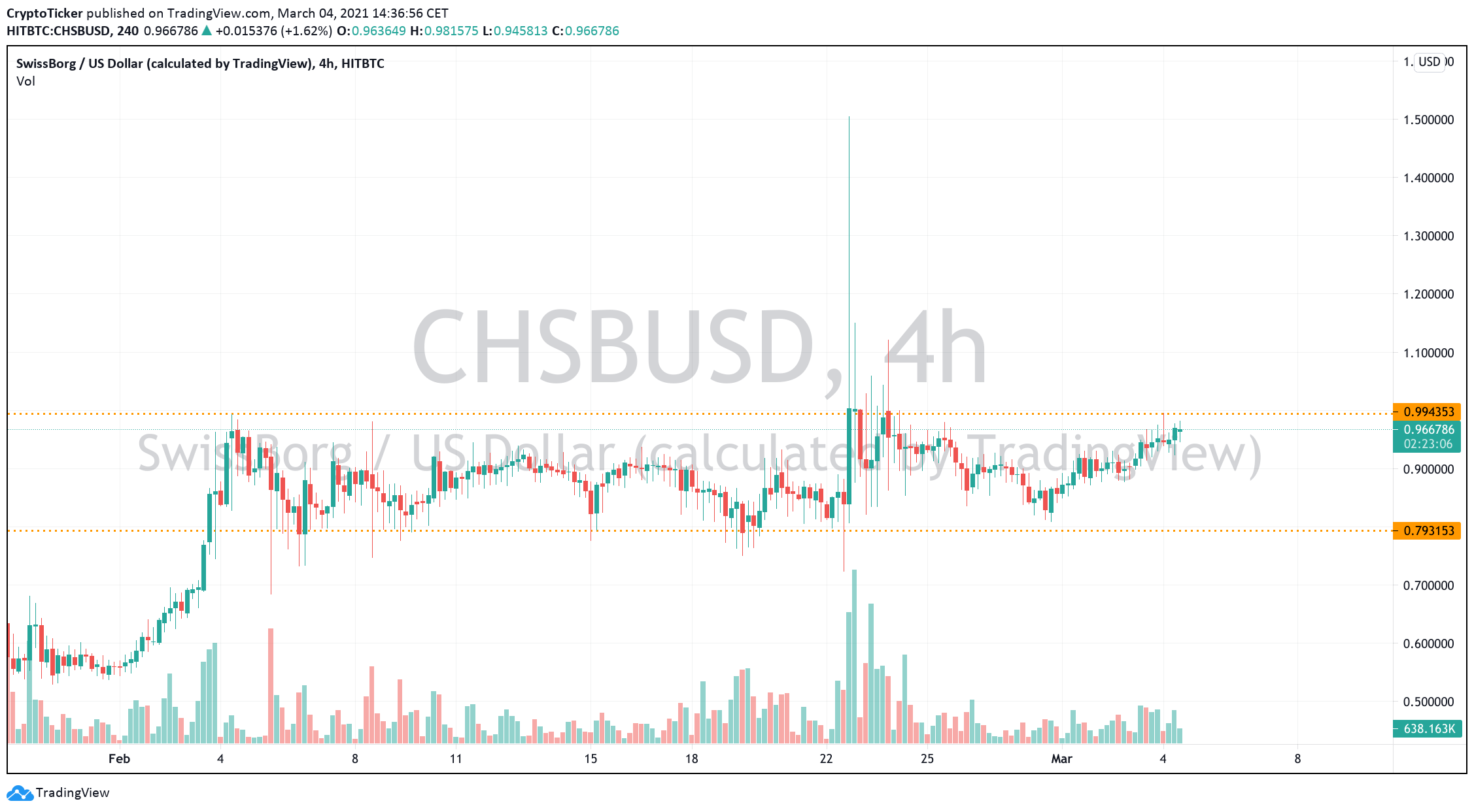 CHSB/USD 4-Hours chart showing CHSB's current consolidation
