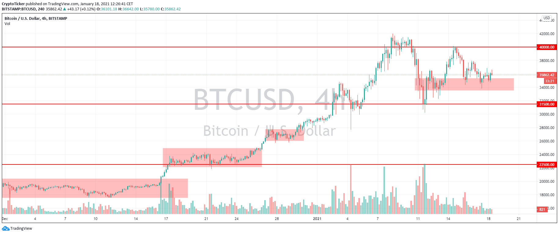 BTC/USD 4-hour chart showing price consolidations along the uptrend