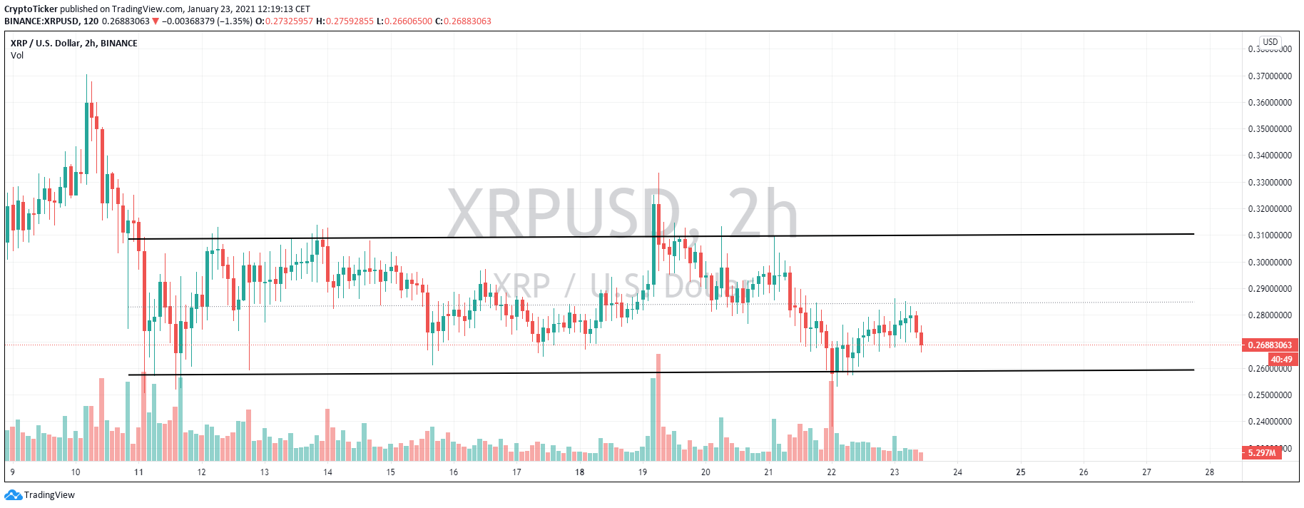 XRP/USD 2-hour chart showing a consolidation in prices