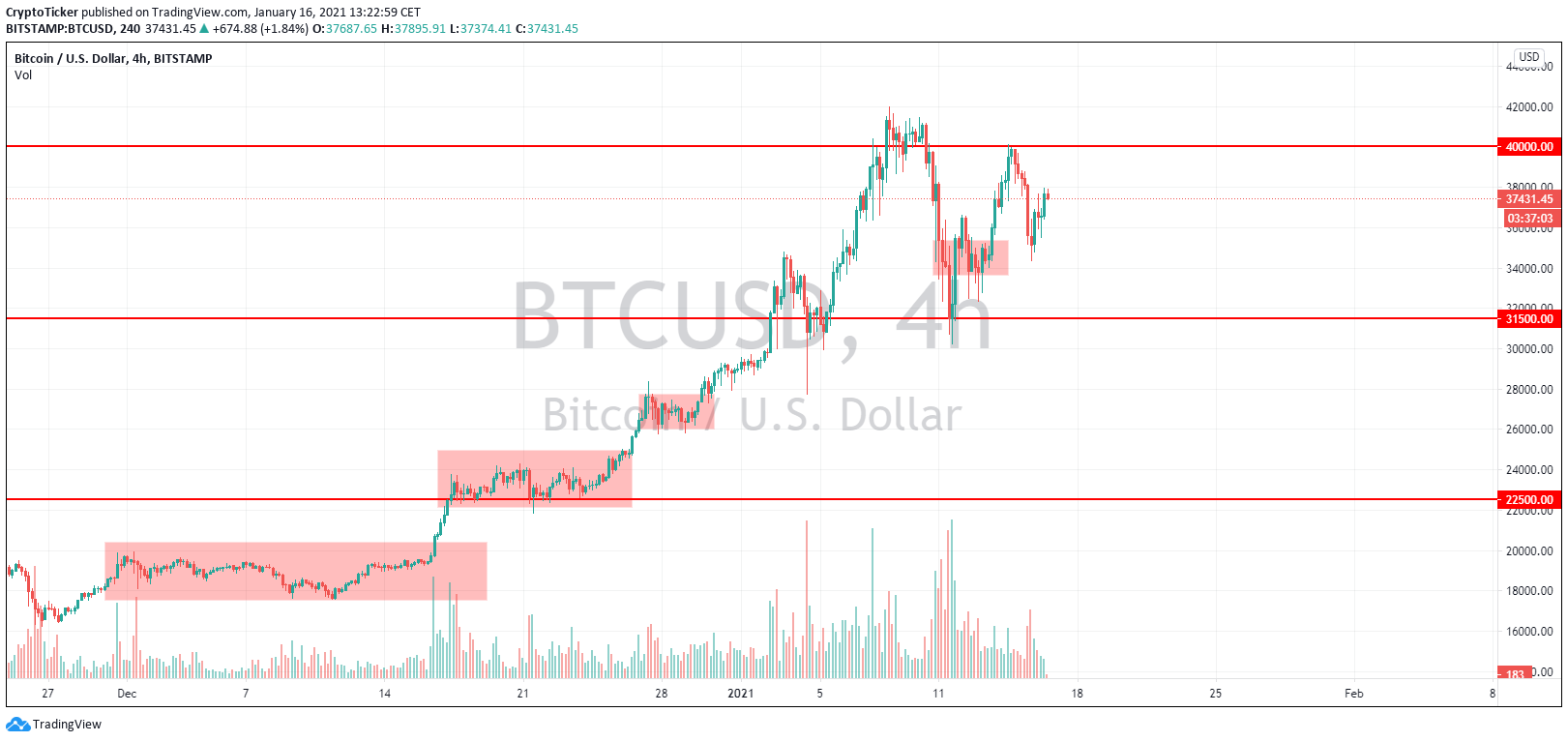 BTC/USD 4-hour chart showing previous consolidations followed by increased prices