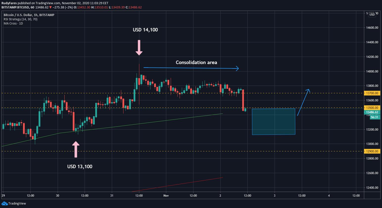 BTC/USD price 1H chart forecast
