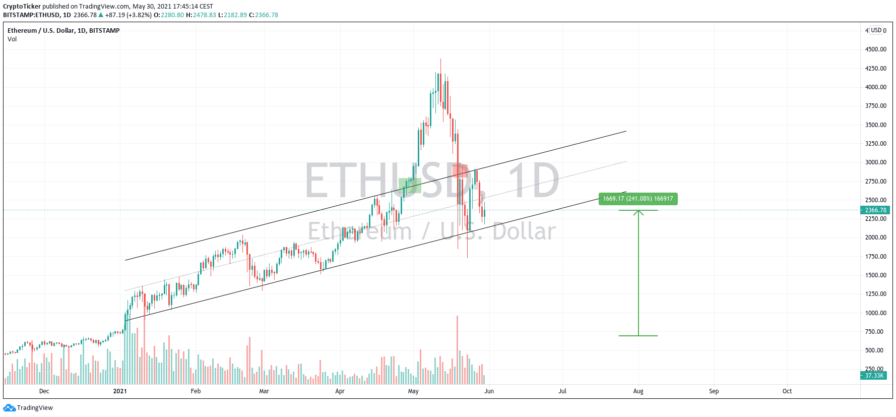 ETH/USD 2-hours chart showing the crash of Ether