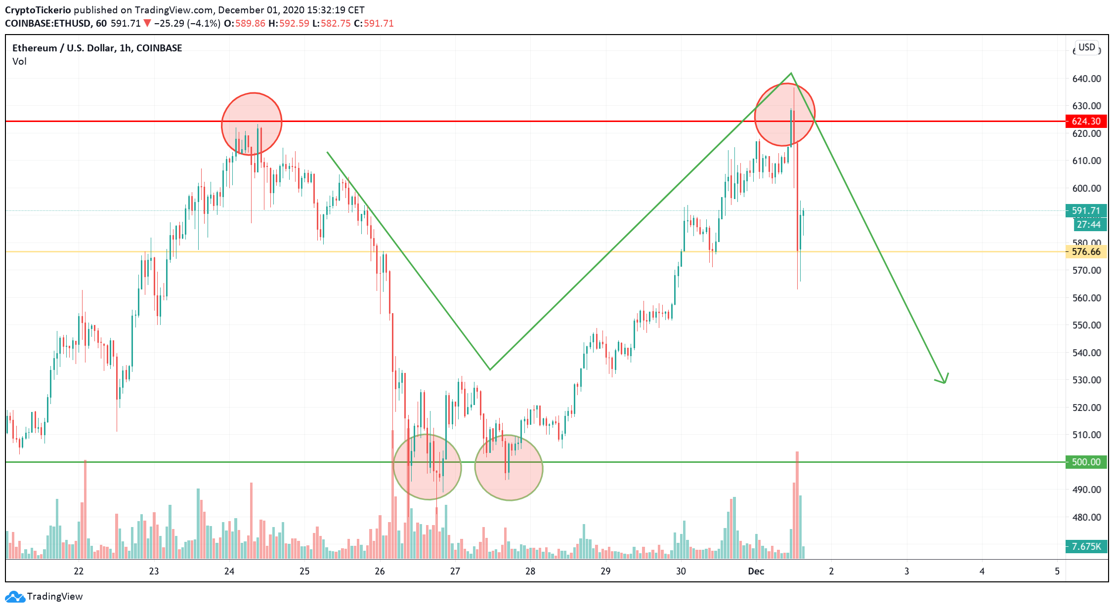 ETH/USD 1-Hour chart, showing the formation of a double top