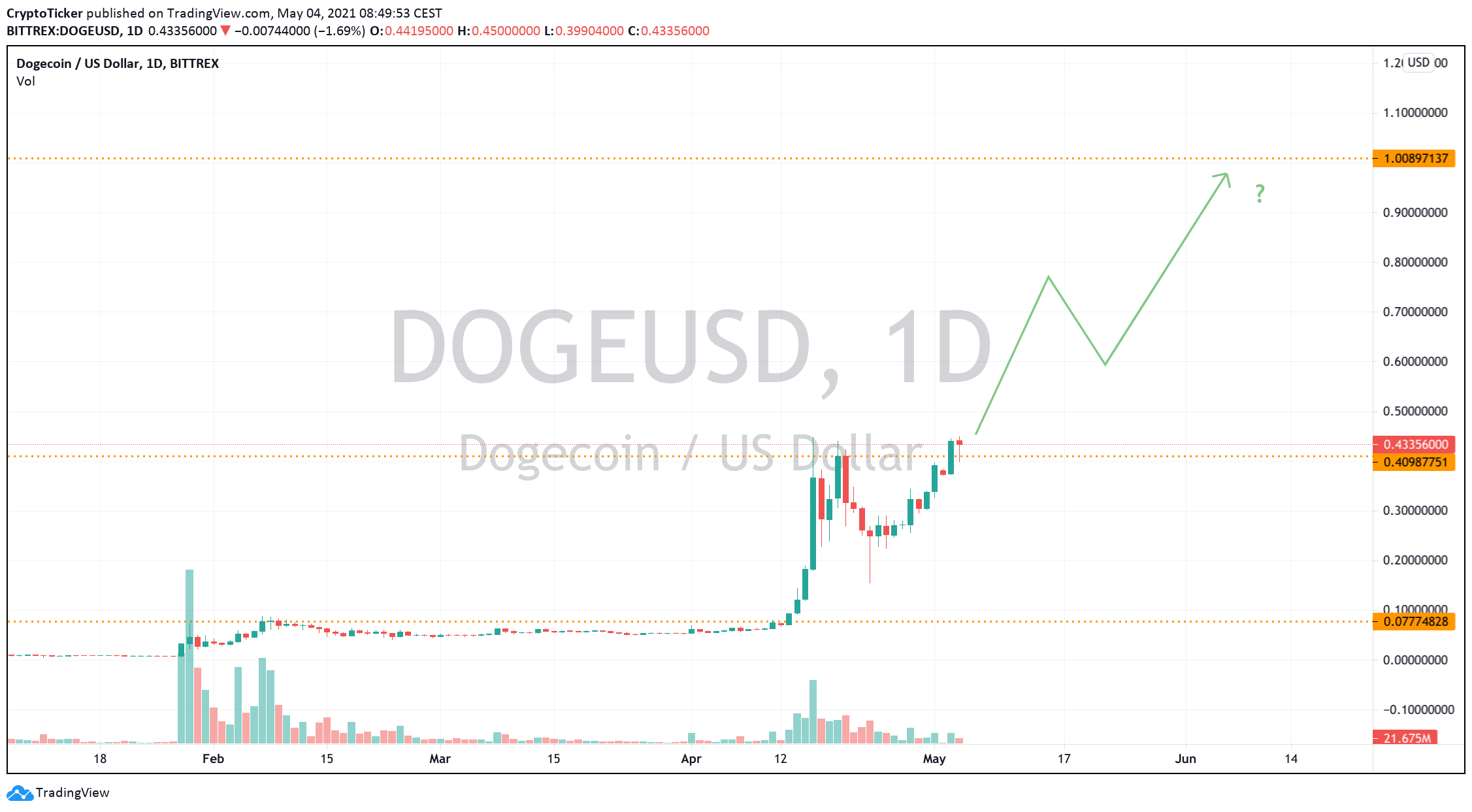 DOGE/USD 1-day chart showing Doge's potential in reaching 1$