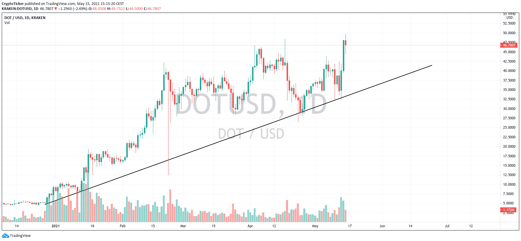 Altcoin Boom: DOT/USD 1-day chart