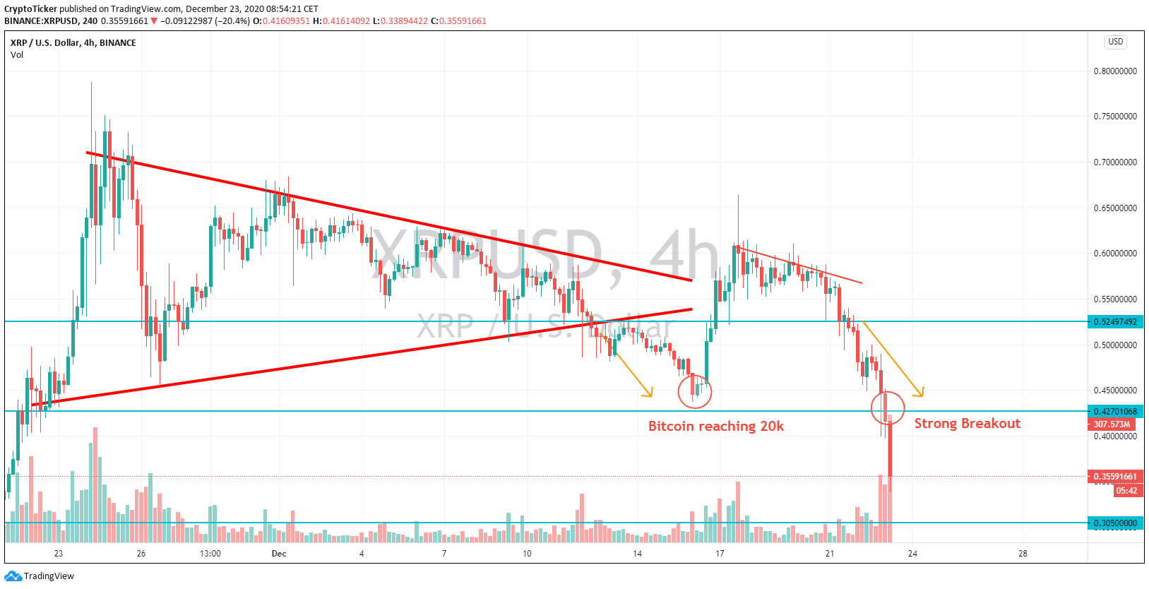 XRP/USD 4-Hours chart, XRP price broke through a strong support area of USD 42 cents