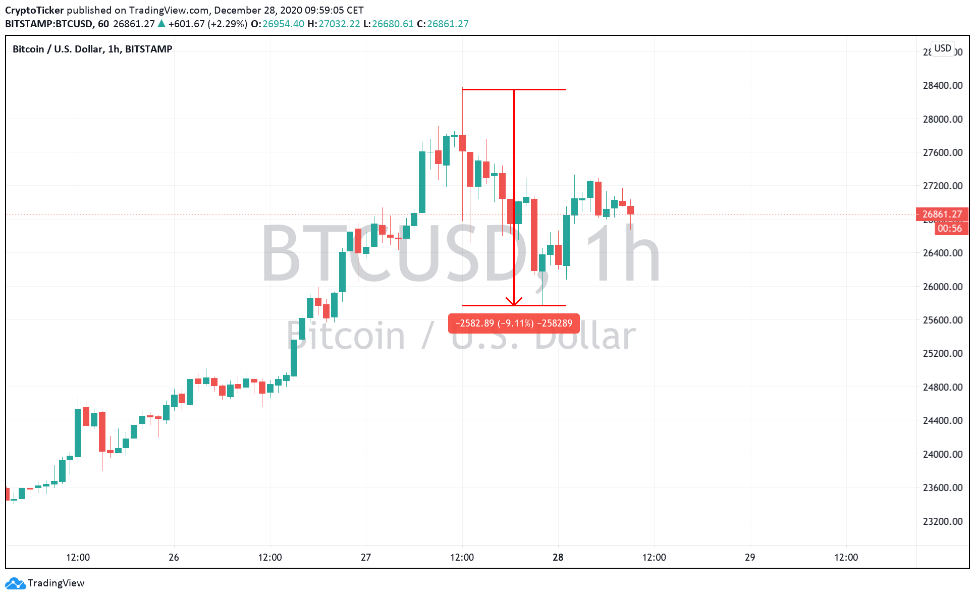 BTC/USD 1-Hour chart, showing a retracement from the all-time high