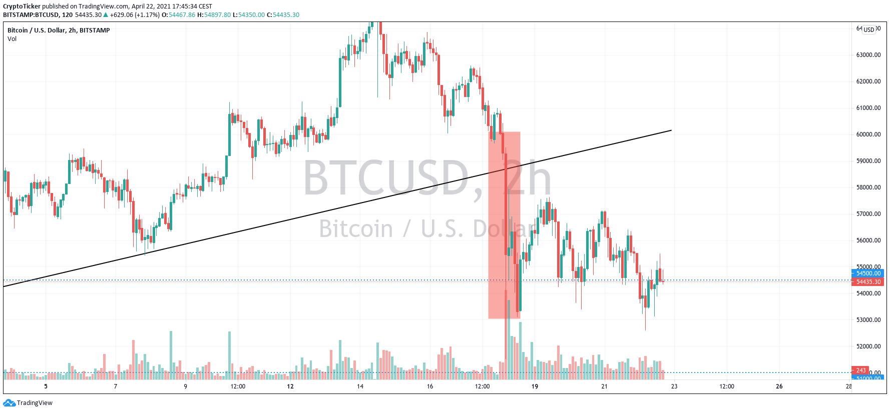 "BTC/USD 2-hours chart showing the previous ""crash"""