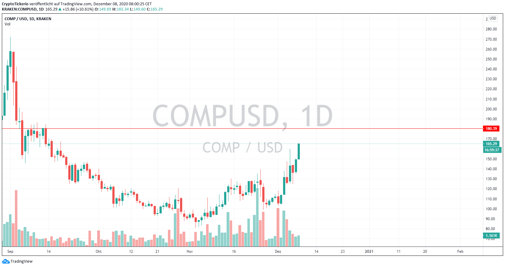 COMP/USD 1-day chart