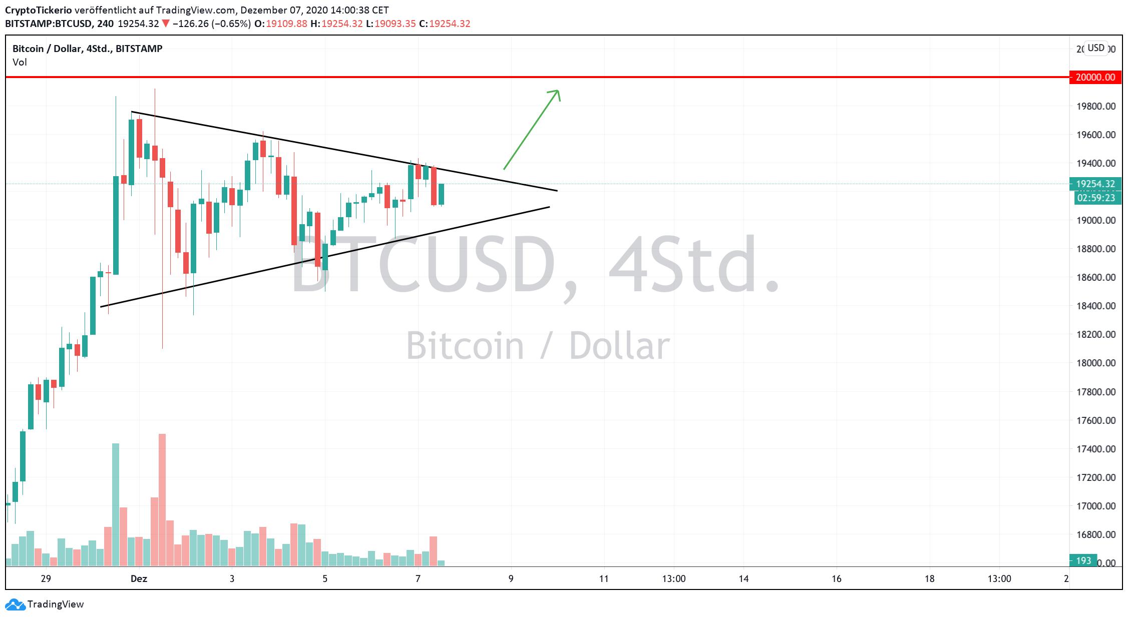 BTC/USD 4-hour chart - Triangle formation
