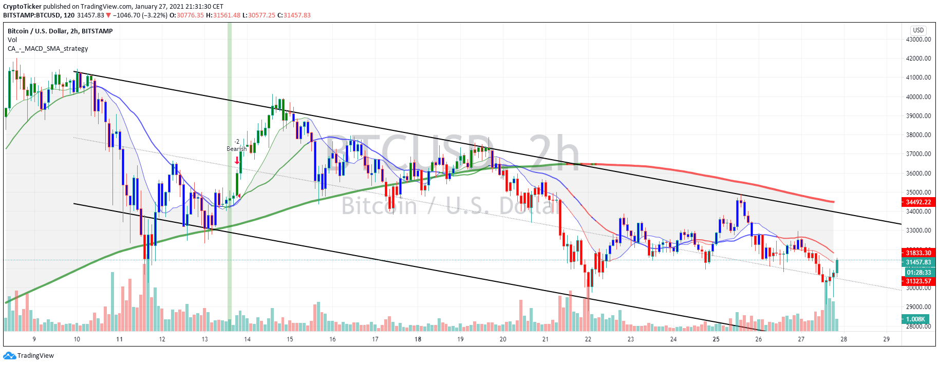 BTC/USD 2-hour chart showing a downtrend channel